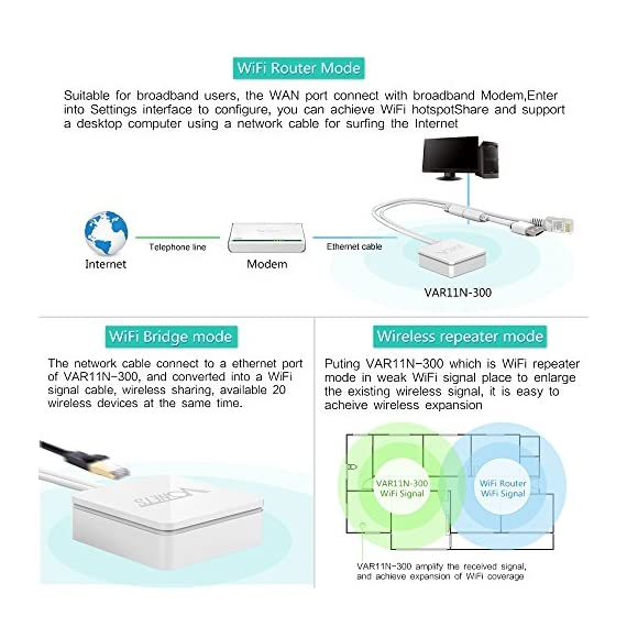 Vonets VAR11N-300 Mini Multi-Functional Wireless Portable WiFi Router/WiFi Bridge/WiFi Repeater 300Mbps 802.11n Protocol 2 Three in one , professional wifi router , wifi bridge , wifi repeater 1 WAN, 1 LAN, two ports can interchangeable, such small volume has two ports, so unusual Original creation VDNS virtual domain configuration technology solves the user's trouble of configuration