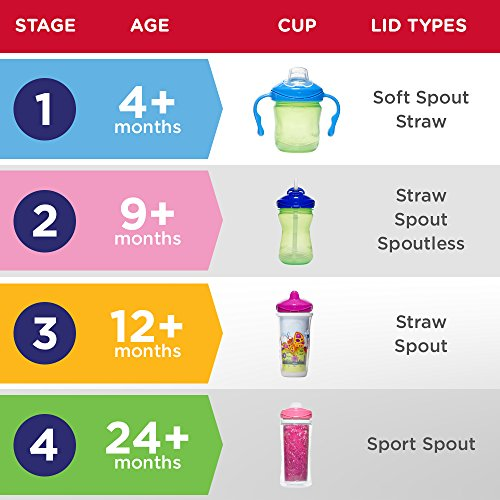 Playtex Sipsters Stage 3 Milk and Water Spill-Proof, Leak-Proof, Break-Proof Insulated Toddler Straw Sippy Cup Set, 9 Ounce - 2 Count by Playtex (Image #2)