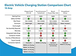 LCS-20P, Plug-in 16 Amp Level 2 EVSE, 240V, NEMA 6-50 plug, with 25 ft cable, SAFETY CERTIFIED, Made in America