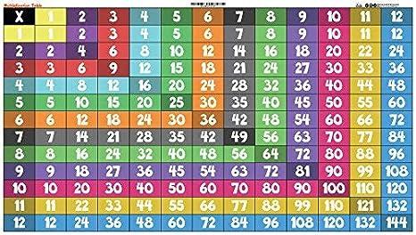 Amazon Brainworks Publishing Multiplication Chart Poster 30 X