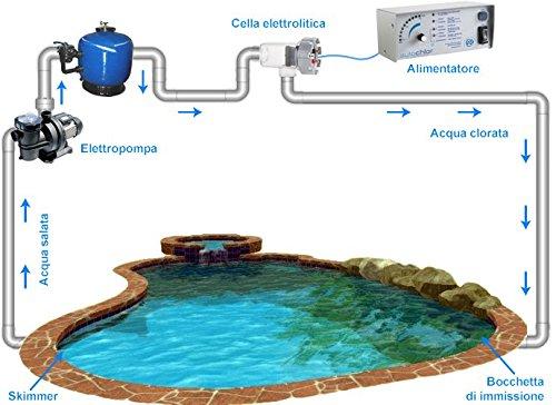 Electrolyse du sel d'eau AUTOCHLOR RP jusqu'à 90 mètres cubes d'eau sel 0b42c1
