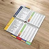 Keto Diet Cheat Sheet Quick Guide Fridge Magnet