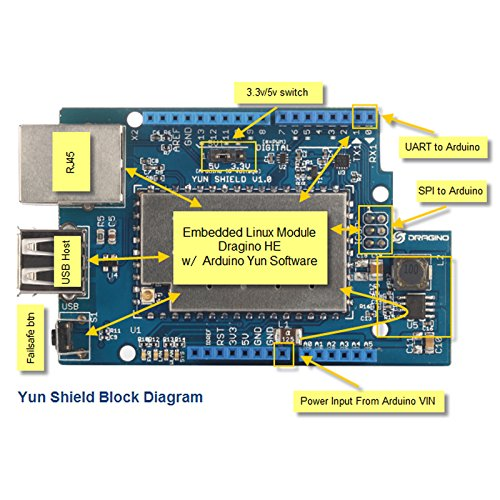 Dragino Linux, Wifi, Ethernet, USB, All-in-one Yun Shield for Arduino Leonardo, UNO, Mega2560, Duemilanove by Dragino (Image #3)