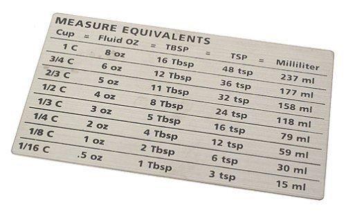 Magnet Measure Equivalents (Amco Measure Equivalents Magnet New)