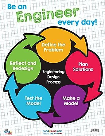 Engineering Design Process Kabap Refinedtraveler Co