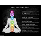 Seven Main Chakra Points Wall Picture, Size 24 x 18 inches