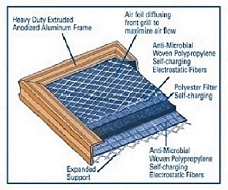 14x25x1 Electrostatic AC Furnace Air Filter Gold 82/% Arrestance. Never Buy a New Filter