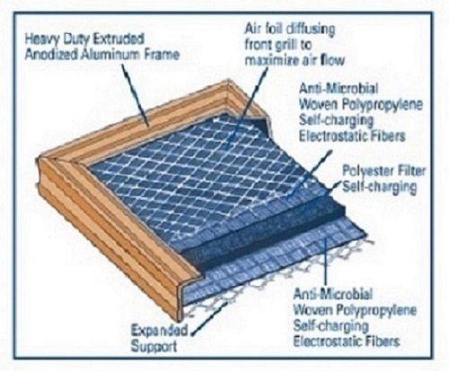 20X24x1 Electrostatic Ac Furnace Air Filter Gold 94  Arrestance  Lifetime Warranty  Never Buy A New Filter
