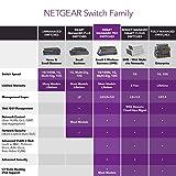 NETGEAR 8-Port Gigabit Ethernet Smart Managed Pro