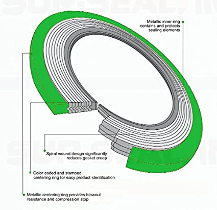 for 3 Pipe Pressure Class 300# of NJ QTY: 6 green Band with Grey Stripes for 3 Pipe Supplied by Sur-Seal Inc Pack of 6 Sterling Seal 90003316GR300X6 316L Stainless Steel spiral Wound Gasket with Flexible Graphite Filler