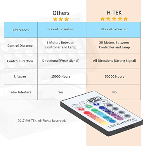H-TEK 108W RGBW LED Wall Washer Light with RF Remote Controller, Color Changing LED Flood Light for Outdoor/Indoor Lighting Projects Hotels, Resorts, Casinos, Billboards, Building Decorations, Parties by H-TEK (Image #2)