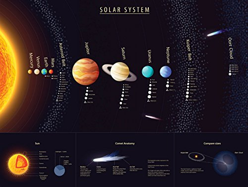 Solar System Poster - Laminated - Durable Wall Chart of Space and Planets for Kids