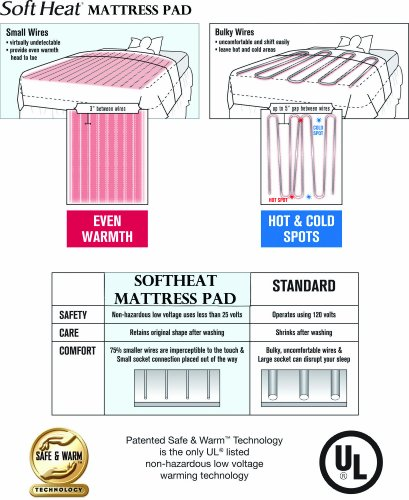Perfect Fit SoftHeat Heated Electric Mattress with Low Voltage Technology, Top