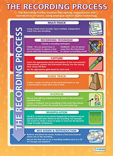 Paper Music Posters - The Recording Process   Music Posters   Gloss Paper Measuring 33