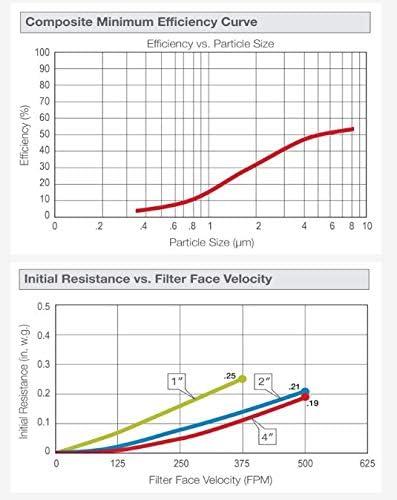 NaturalAire Pre-Pleat 40 Air Filter 12-Pack 16 x 24 x 2-Inch MERV 8