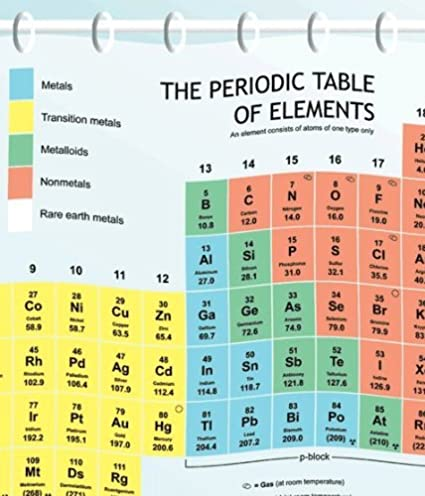 Curtains Ideas chemistry shower curtain : Amazon.com: Periodic Table Shower Curtain (EVA vinyl) - The ...