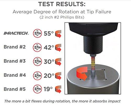 VEGA #2 Phillips Impact Driver Bits. Professional Grade Impactech Impact Ready #3 Phillip 3-1/2'' Long Bits. (Pack of 5) P190P2A-5 by VEGA Industries (Image #2)