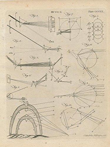 Optical light refraction measurement plate 360 fine 18th Century antique print