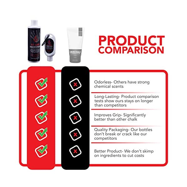 Fire Team Fit Liquid Fit Grip, Gesso Liquido, Sport Chalk, Gesso per Sollevamento Pesi, Scalata, Gesso in Una Bottiglia 5 spesavip