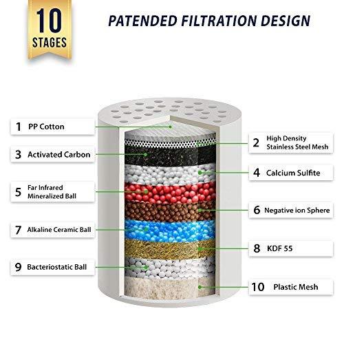 Eco Element Universal Filtro de Ducha. Filtración mejorada. Configuración fácil. (Incluye 2 cartuchos de filtro + Cáscara de cromo + Cinta de teflón + Arandelas + Guantes para fregar la ducha)