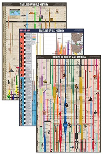 photo regarding Printable History Timeline named Record of Historical past Timeline Printable Actions, Guides