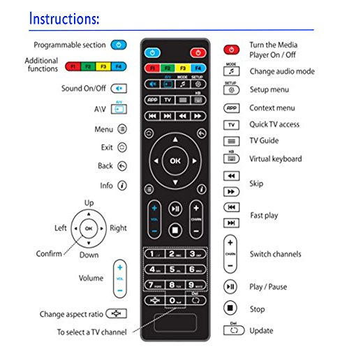 Amiroko Replacement Remote Control for MAG254 MAG250 255/256 / 257/260 /  275/349 / 350/351 / 352 OTT Tv Box IPTV Set-Top Box, Black