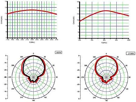 Antena yagi periódica externa para Huawei B311 B311s B311as ...