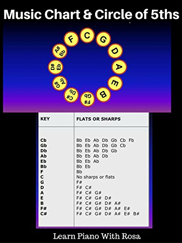 Music Theory: Circle of 5ths Tip # 3: Music Chart & Circle of 5ths - Normal Music