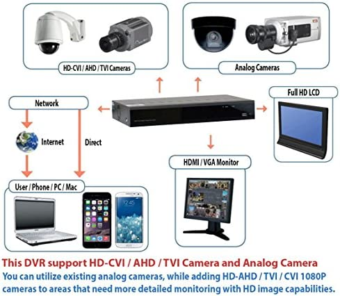 GW Security 32 Channel DVR 4-in-1 HD-CVI TVI AHD 960H Full 1080P Recording Playback Surveillance Standalone DVR 1920 1080P HDMI VGA Output with Pre-installed 12TB Hard Drive