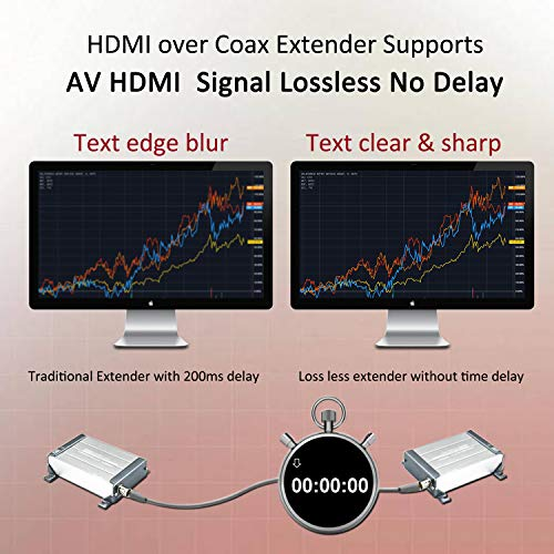 HDMI Over Coax Extender,Ansten HDMI Transmitter and Receiver Support 1080P Full HD HDMI Signal Lossless No Delay, 200m-300m/656FT-984FT HDMI Extender Via Coaxial Cable with BNC Port and F Connector by ANSTEN (Image #2)