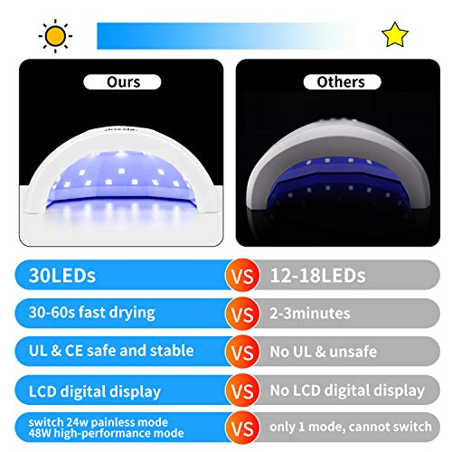UV LED Nail Lamp 24W/48W Nail Dryer for Gel Nails Polish Salon Quality Nail UV Light for Quick Curing Nail Gel Polish with 30s 60s 90s Timer Sensor White
