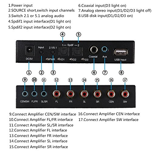 Upgrade Version 5.1 Audio Gear Digital Sound Decoder Converter, with Extra USB Input, Optical SPDIF/ Coaxial Dolby AC3 DTS to 5.1CH Analog Audio