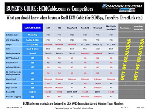 Buell ECM Programming Spy cable TPS reset ECMSpy Black with EAS Technology