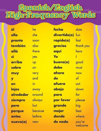Amazon eureka spanishenglish words poster toys games eureka spanishenglish words poster m4hsunfo
