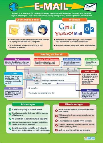Amazon com : E-mail - Technology and Computing Posters