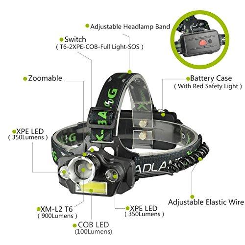LED Headlamp Flashlight, USB Rechargeable LED Headlamp- Waterproof & Comfortable Headlight, Battery Powered Helmet Light, 8000 Lumen 4 Light 5 Modes Super Bright by KAILEDI. (Image #1)