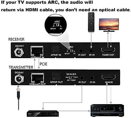 230ft 1080P No Lag with SPDIF Audio CEC Bi-Direction IR PoE HDMI ...