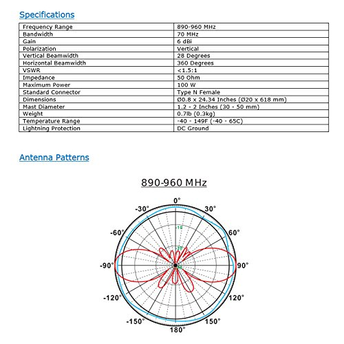 Altelix 900 MHz 6dBi Omni Antenna N-Female Connector by Altelix (Image #2)