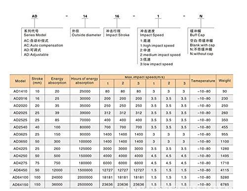 2 inch Woljay Pneumatic Hydraulic Adjust Shock Absorber AD3650 Stroke Dia Thread 50mm 36mm