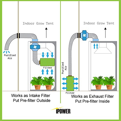 Ipower 6 inch air carbon filter 16 inch length odor for Grow room software