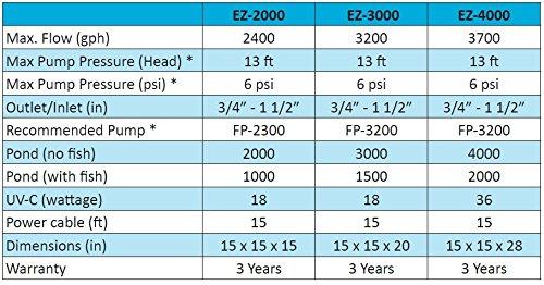 ProEco EZ-3000 Pressure Filter - 3000 Gallon PondCapacity with 18 Watt UVC