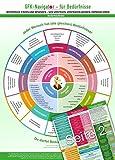 GFK-Navigator für Bedürfnisse (2017) - Bedürfnisse finden und benennen - sich verstehen, verstanden werden, Empathie geben (DINA4, laminiert)