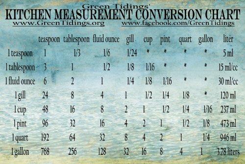 Kitchen Measurement Conversion Chart Magnet product image