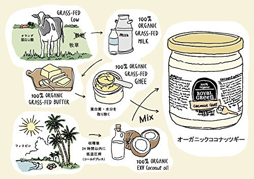 Organic coconut & [to mix only with butter coffee (faultless coffee)] ghee (grass-fed butter) 325ml EU organic certification [Parallel import] by Royal Green (Image #1)