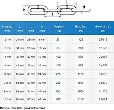 DIN Eisenkette Stahl Eisen Kette abgerundet Seilwerk STANKE m 2mm Rundstahlkette langgliedrig METERWARE verzinkt Stahlkette