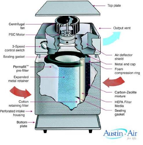 Austin Air - Baby's Breath: Best Air Purifier for Baby