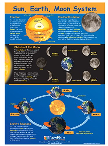 Earth Moon System - 8