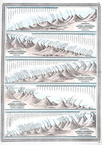 ohnson's Chart of Comparative Heights of Mountains, and Lengths of Rivers. | Historic Antique Vintage Map Reprint ()