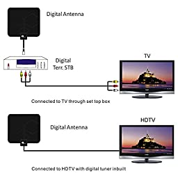1byone HDTV Antenna - 25 Miles Range with 10ft High Performance Coax Cable