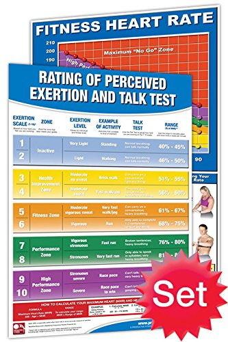Productive Fitness Laminated Fitness Poster - Heart Rate Guidelines - Set of 2 (Fitness Heart Rate and Rate of Perceived Exertion with Talk Test) - 24